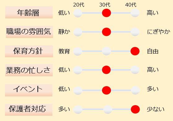 【2020年4月開園の新園】(仮)にじいろ保育園中野駅前(園長候補)