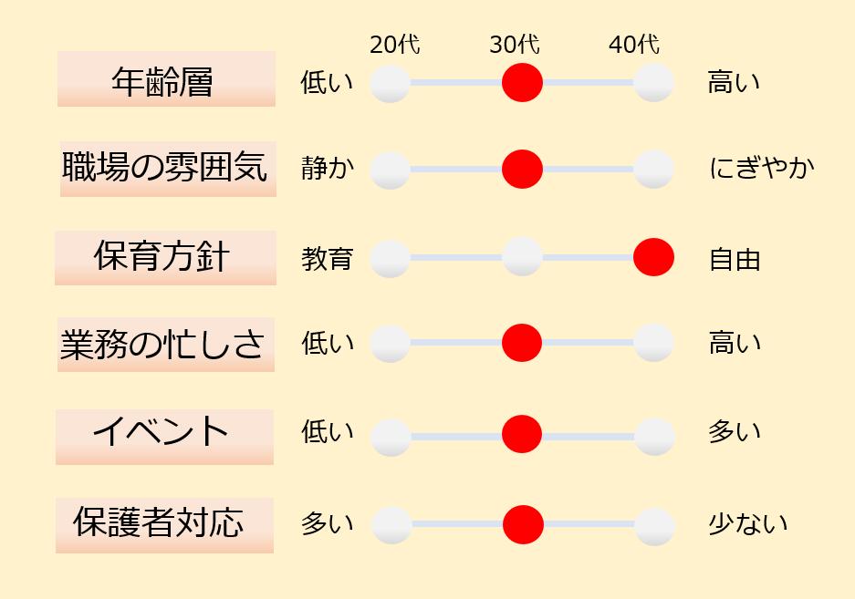 東京都台東区で保育士正社員のお仕事♪