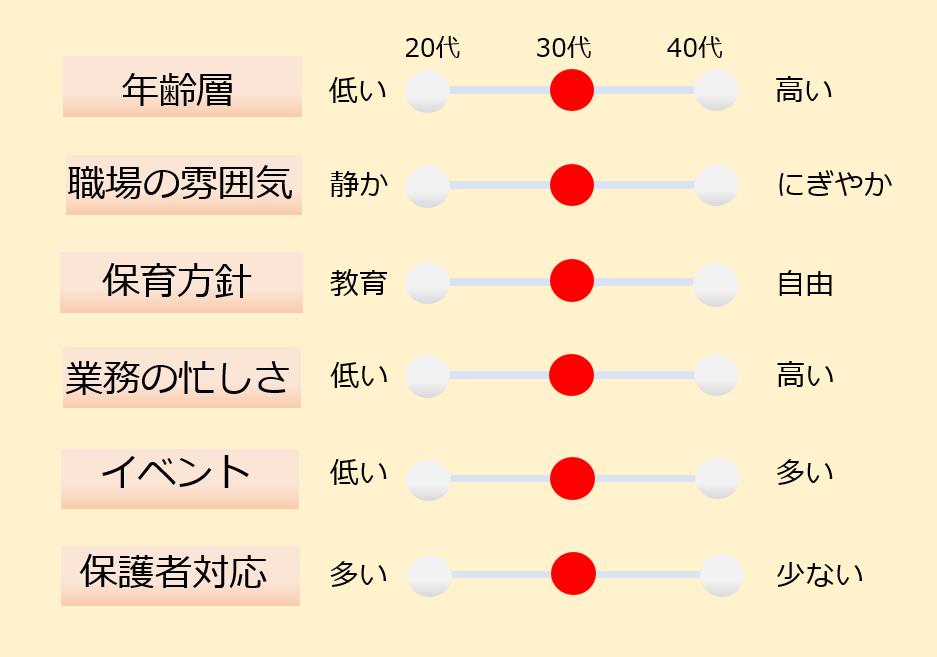 東京都 大田区で園長正社員のお仕事♪